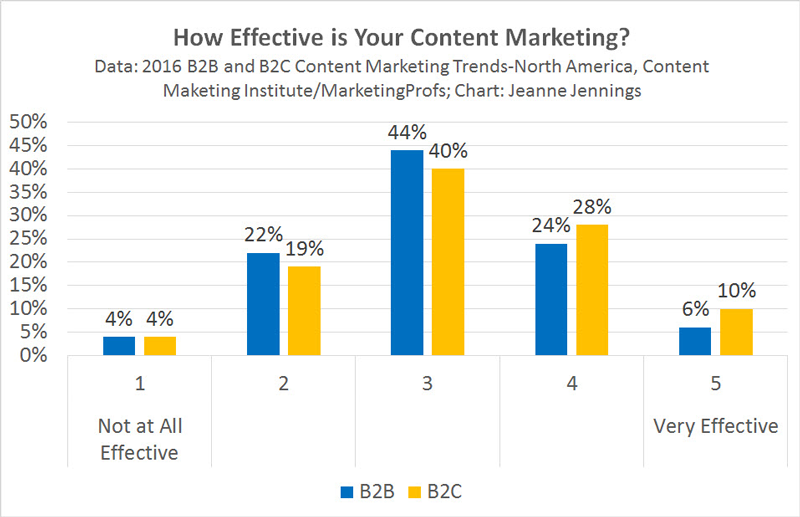 2016-07-29-Content-Marketing-Effectiveness