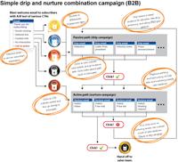 Automated Marketing: Drip vs. Nurture