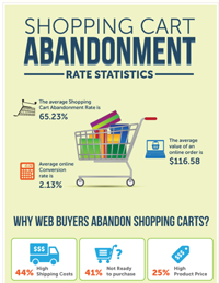 Cart Abandonment Product Recommendations