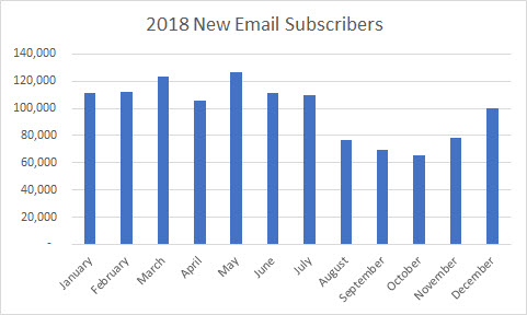 5 2018 12 31 new email subscribers