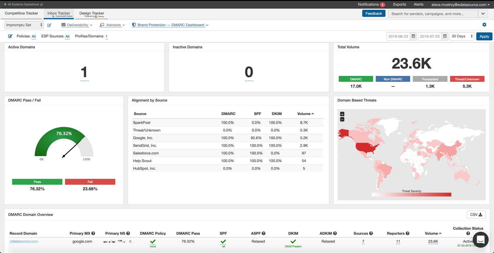 Dmarc Dashboard